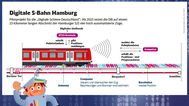Digitale S-Bahn Hamburg